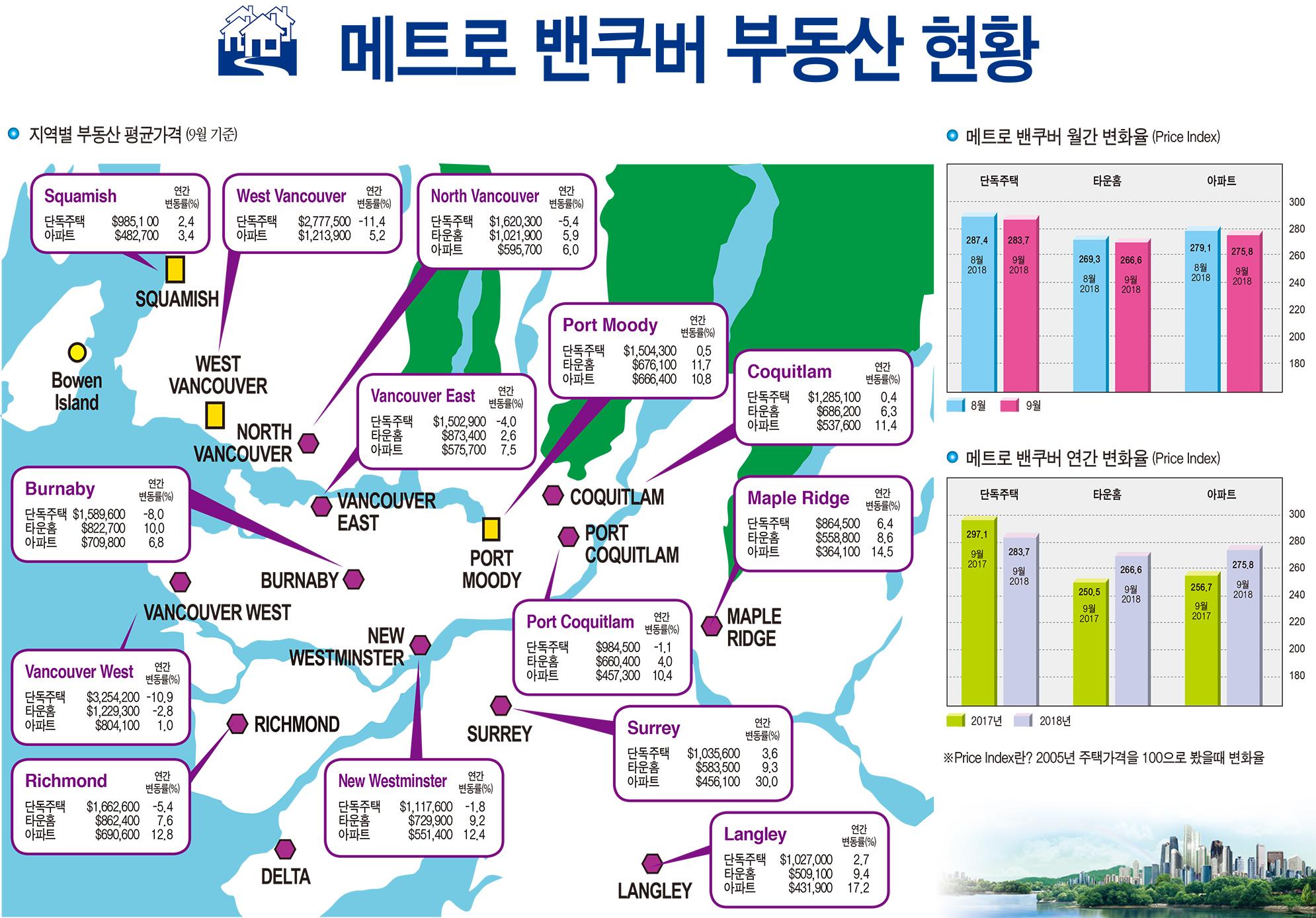 메트로 밴쿠버 부동산 현황(2018년 9월)